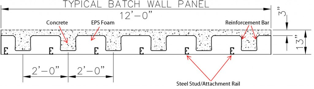 Typical Batch Wall Panel